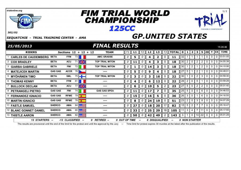 03 102 YOUTH USA 2013 01 TRIAL